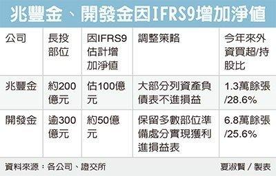 IFRS 9上路 兆豐開發金淨值暴增
